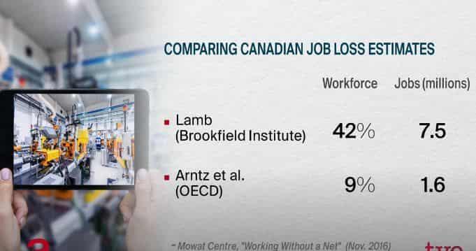 Job comparing