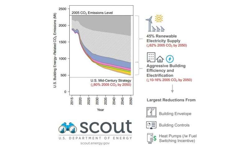 Building emissions