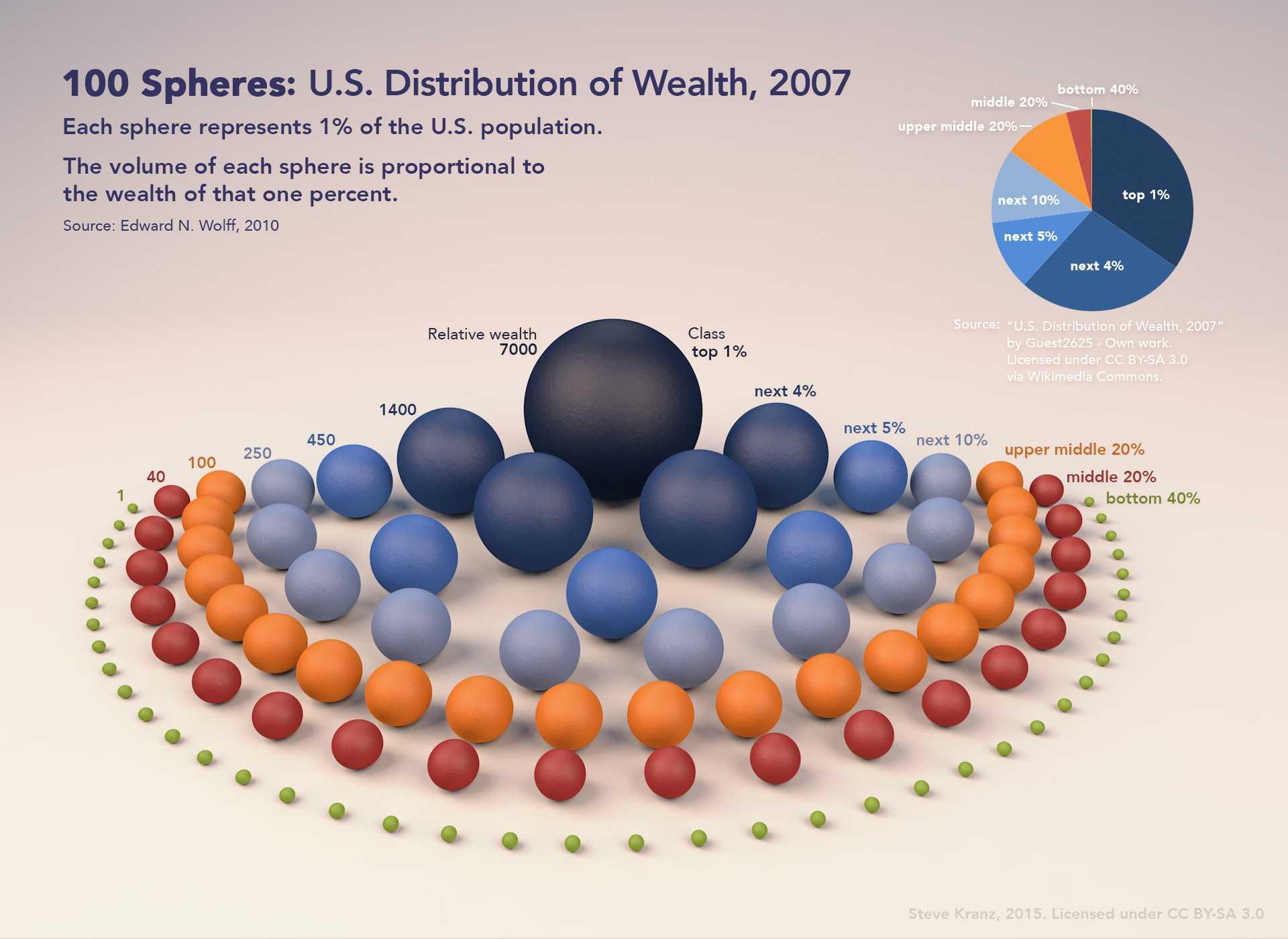 Distribution wealth
