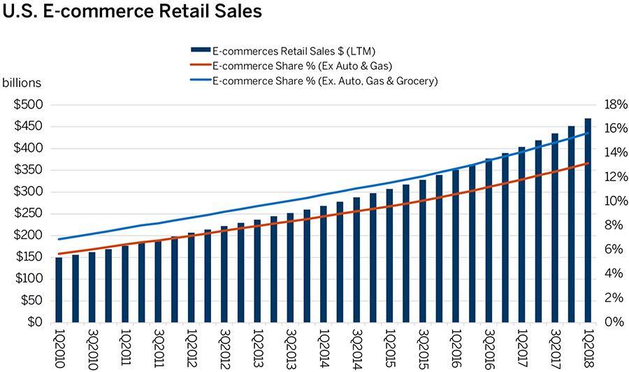 US online retail