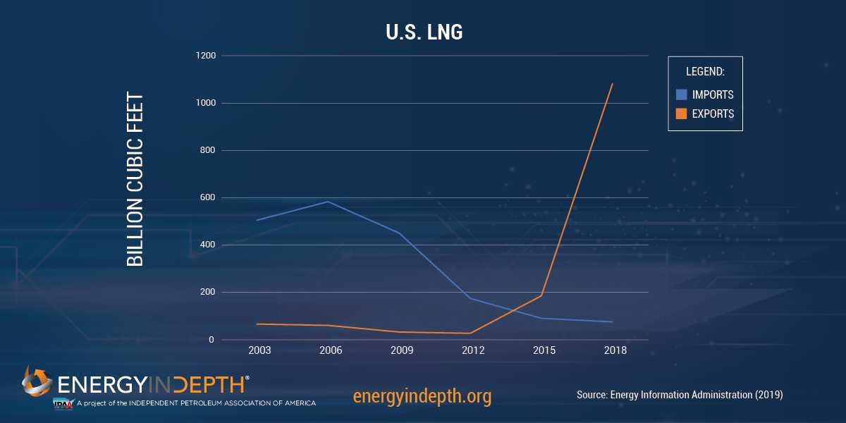 US top LNG exporter