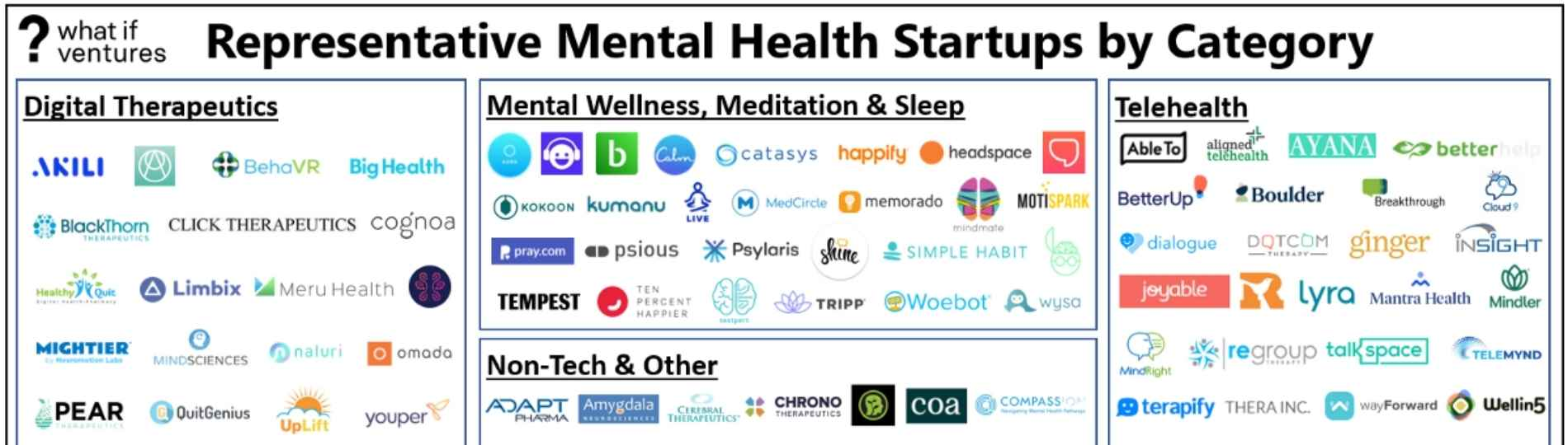 Mental heath start-ups